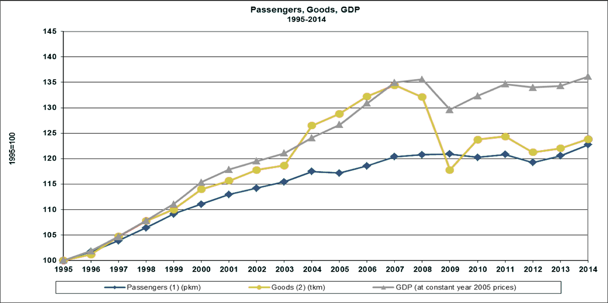 Transport Growth EU-28