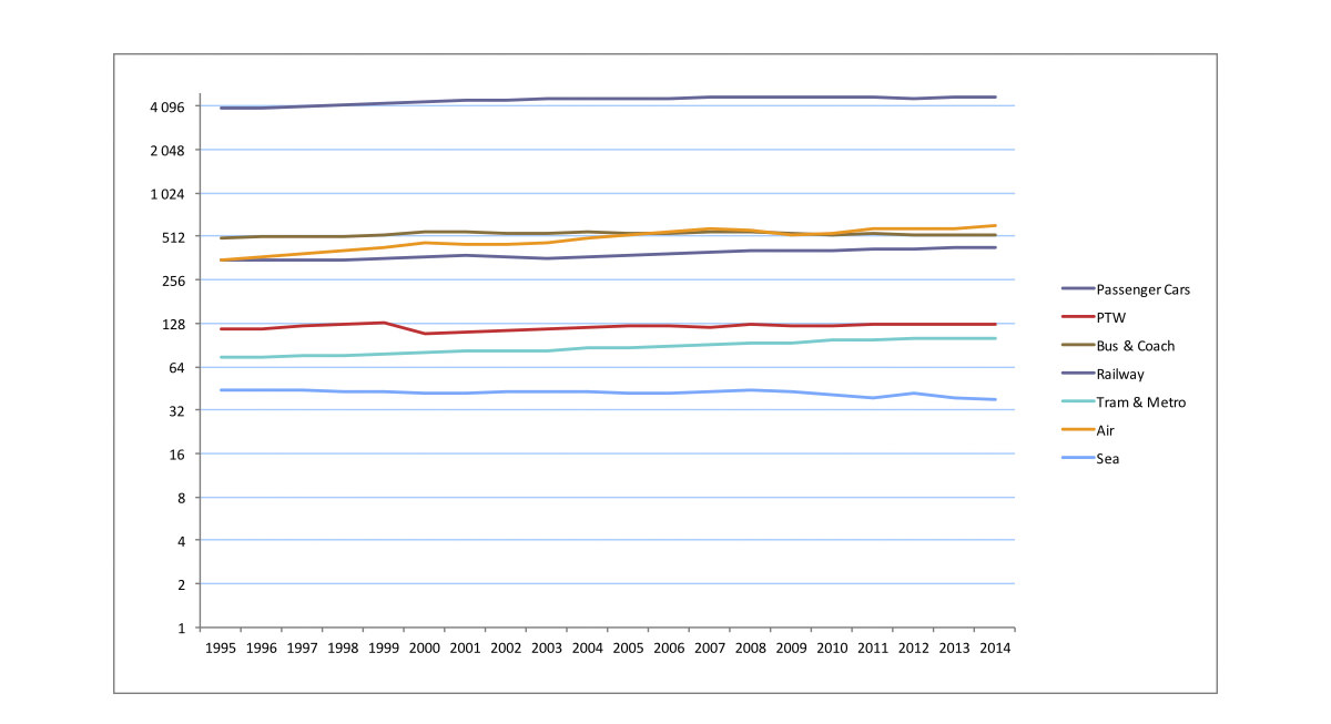 Evolution of passenger transport by mode in EU 28, 1995-2014