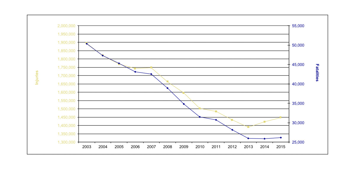 Evolution of road fatalities and injured in EU 28, 2003-2015