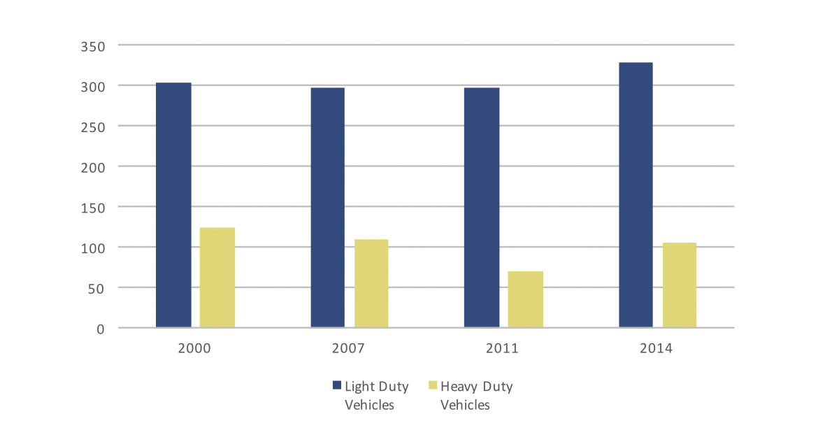 CO2 emissions from road freight transport in EU and selected countries chart